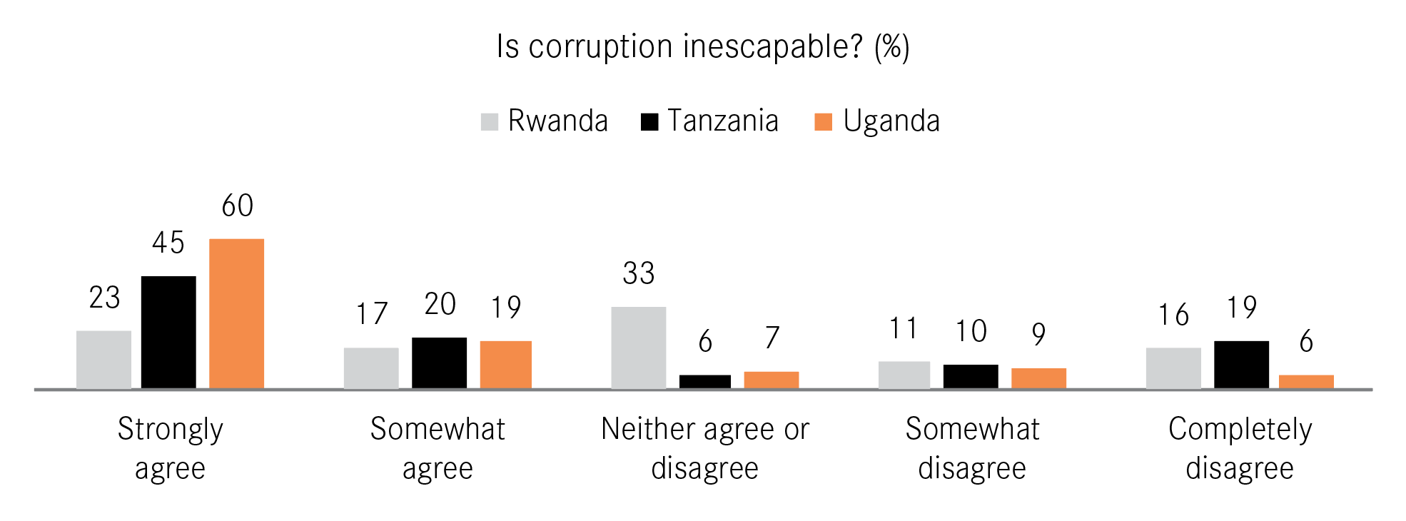 Figure 1: Is corruption inescapable in Rwanda, Tanzania and Uganda?