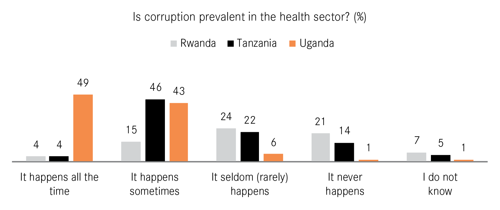 Figure 2: Perceived prevalence of corruption in the health sector in Rwanda, Tanzania and Uganda.