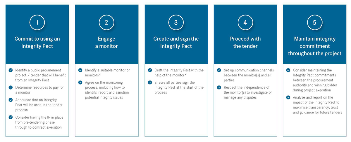Integrity Pacts process overview